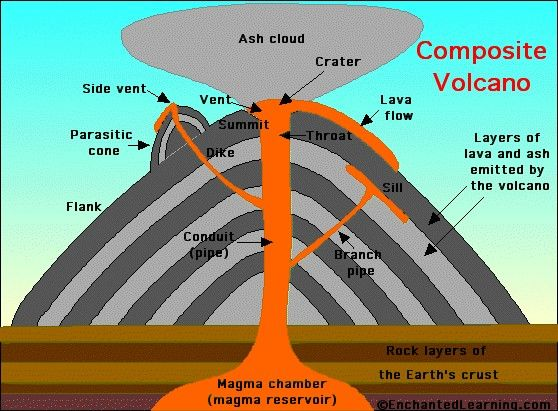 Volcano Pictures With Labels Earth Science Volcano Homeschool Science