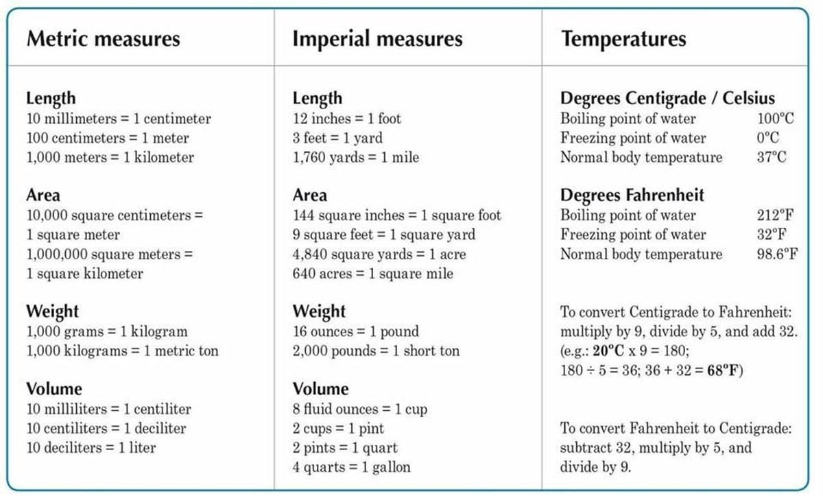 Standard Units Of Measurement For Length Weight And Capacity Eslbuzz Learning English Math Songs Learn English The Unit