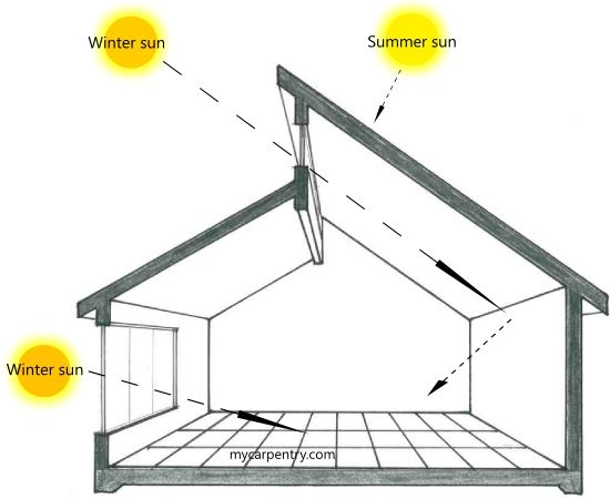 How to Freecycle and Repurpose Tutorials | Passive solar ...