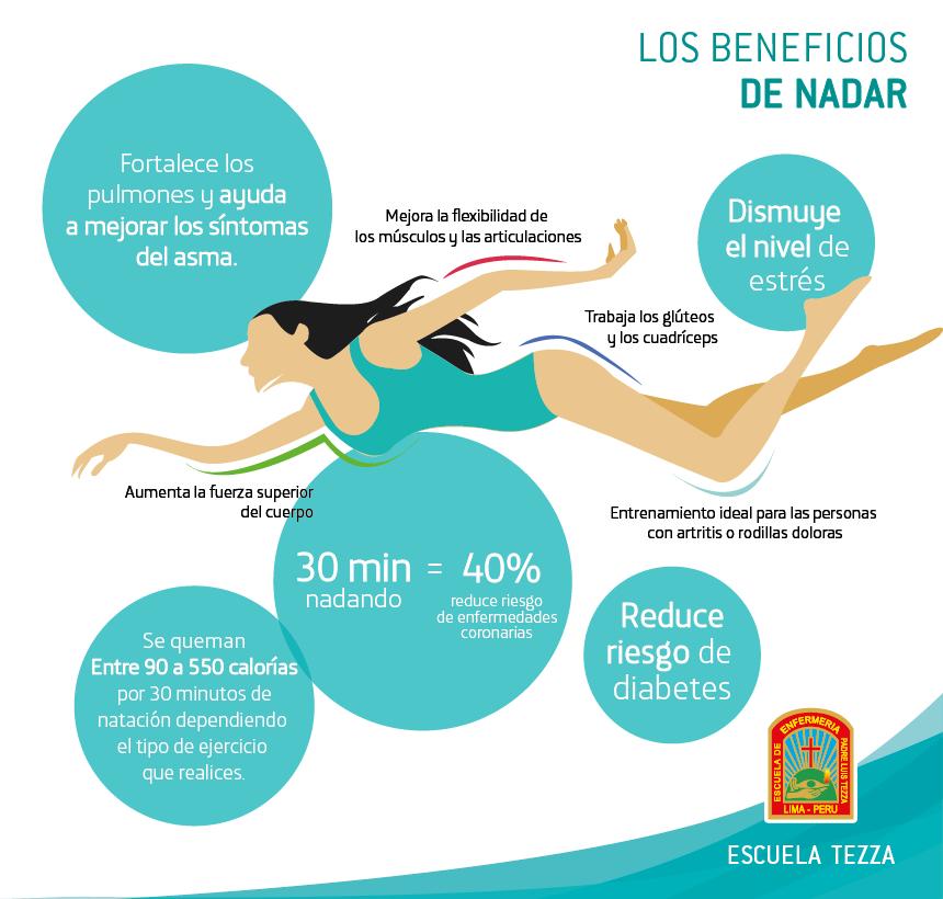 beneficio de nadar para la salud