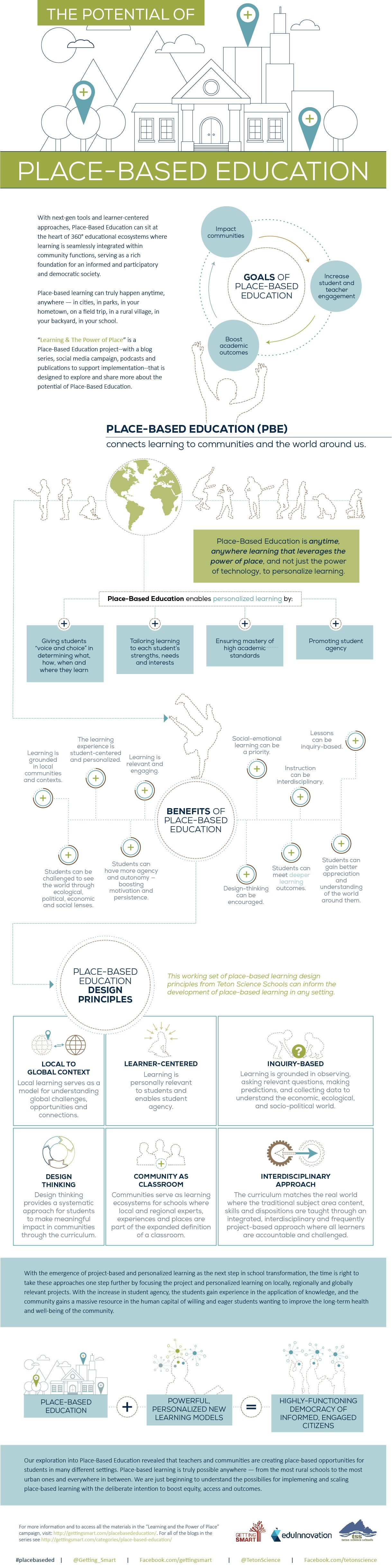 The Potential Of Place Based Education Infographic