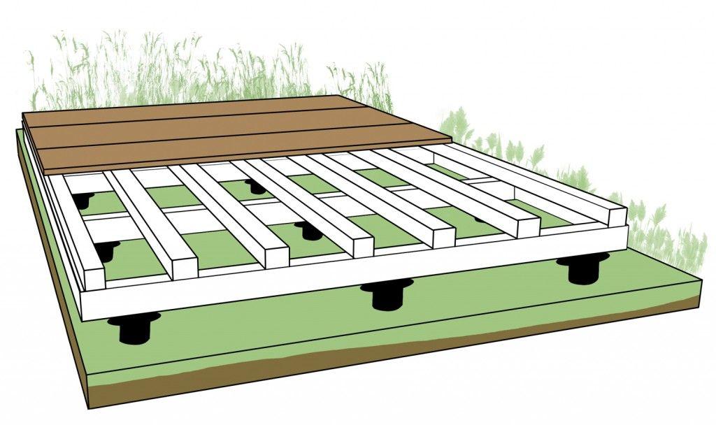 comment poser une terrasse en bois sur pelouse un sol. Black Bedroom Furniture Sets. Home Design Ideas