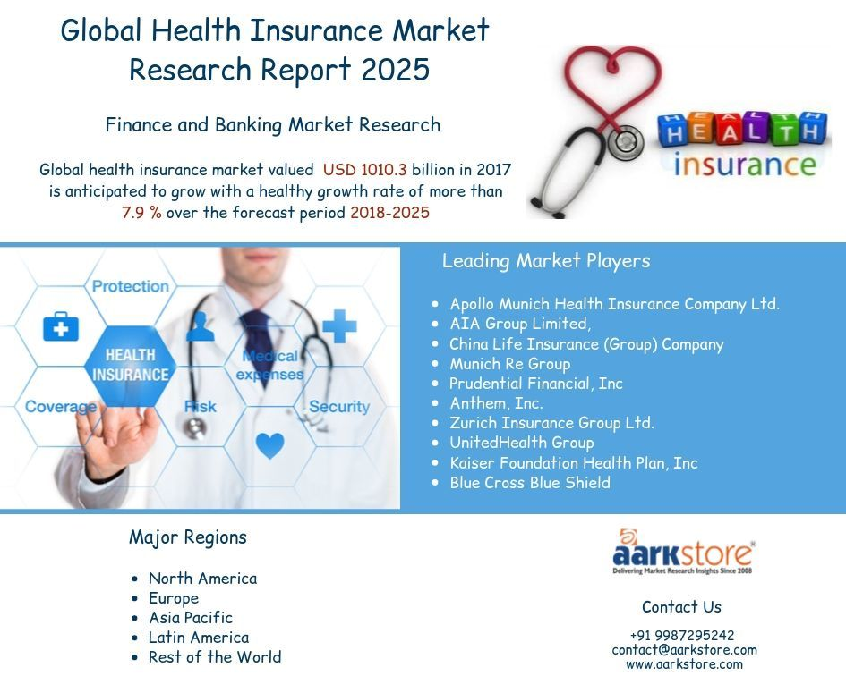 Global Health Insurance Market To Reach Usd 1 856 2 Billion By
