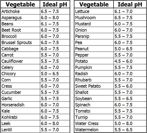 Ideal Ph Range For Vegetable S Ph Ec Pinterest Ph 400 x 300