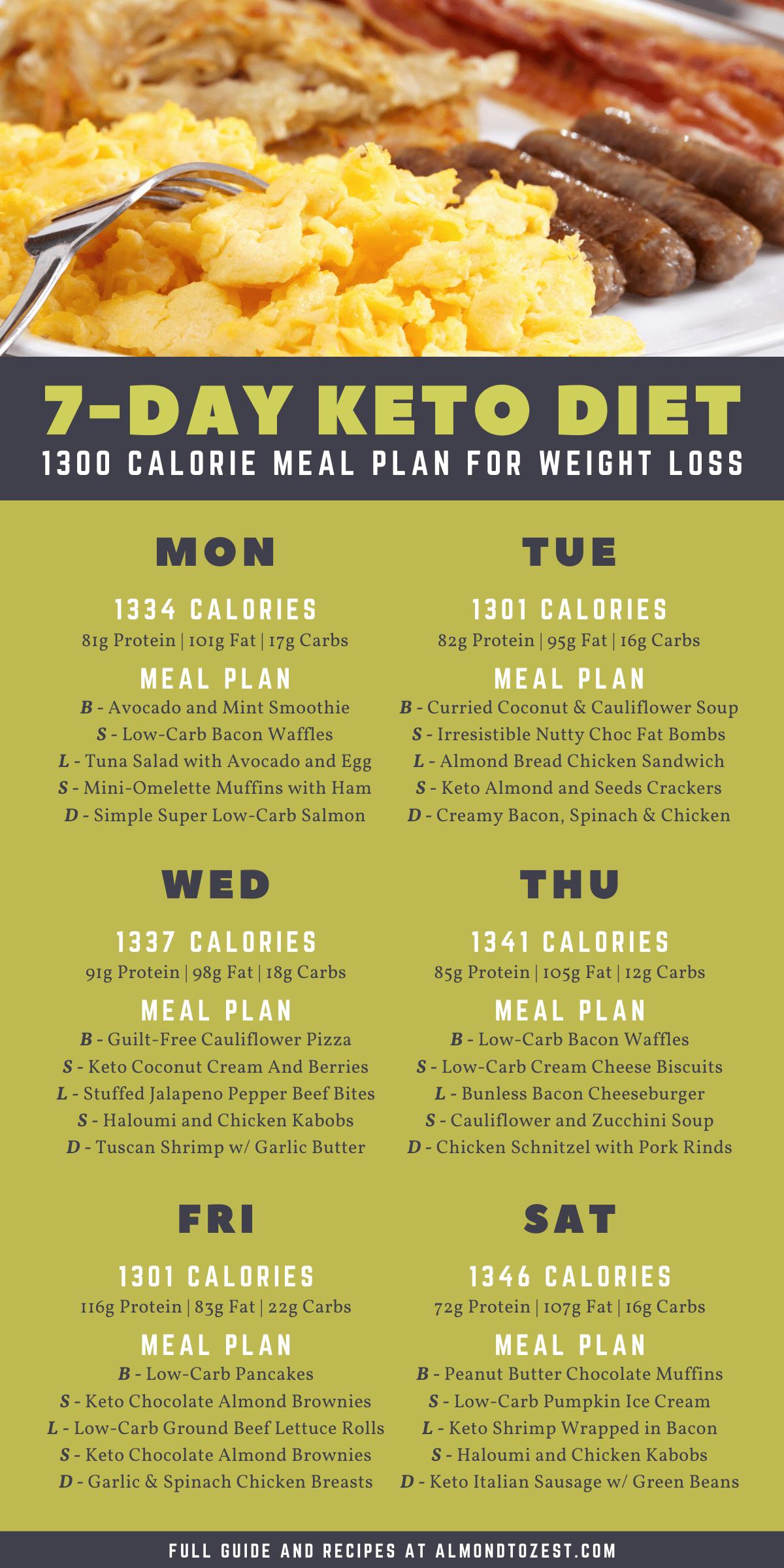 Keto Meal Plan: 7-Day Keto Diet Menu for Beginners in 2020 ...