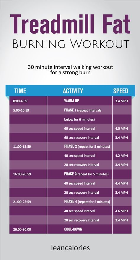 The Treadmill Fat Burning Workout is part of Fat loss workout - The treadmill fat burning workout A 30 minute interval walking treadmill workout for burning fat  Use it at your convenient time to burn fat and get lean