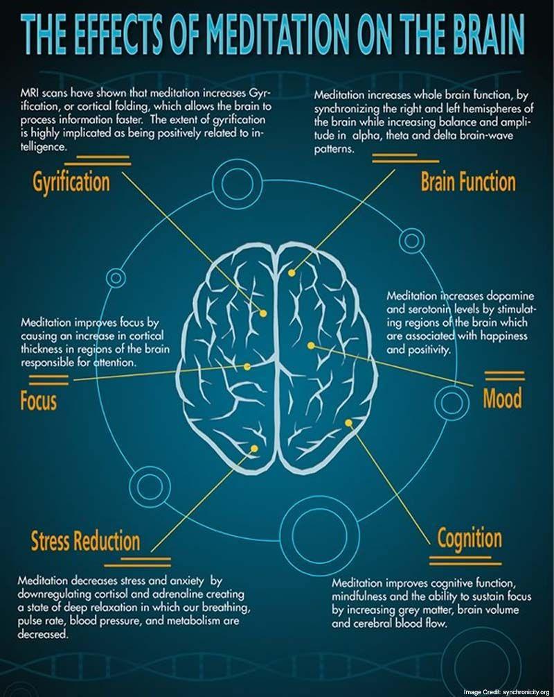 Can Meditation Reduce Stress & Improve Brain Function? https://www ...