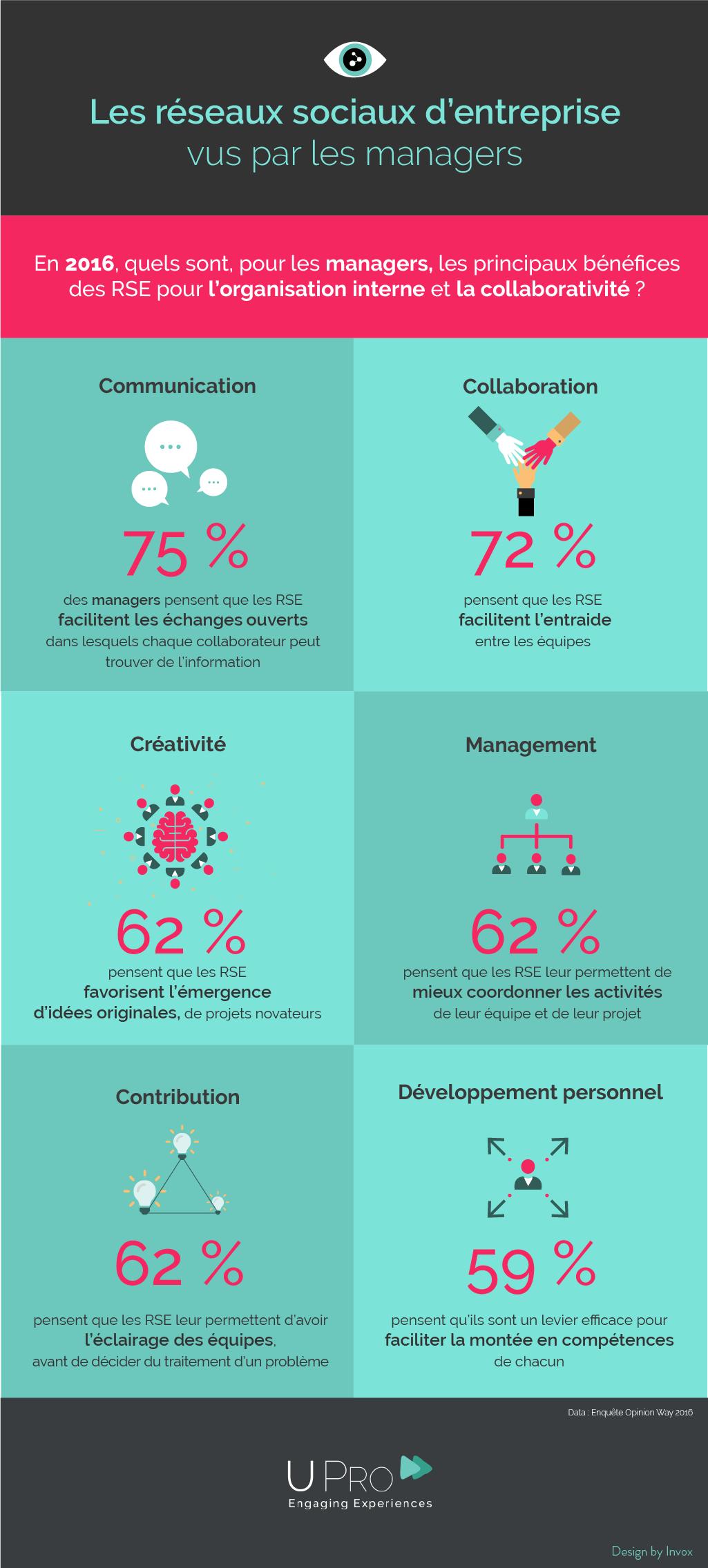 Infographie Les Réseaux Sociaux d'Entreprise vus par les
