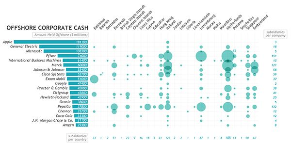 Pin by Neill Moore on Data visualisations | Data