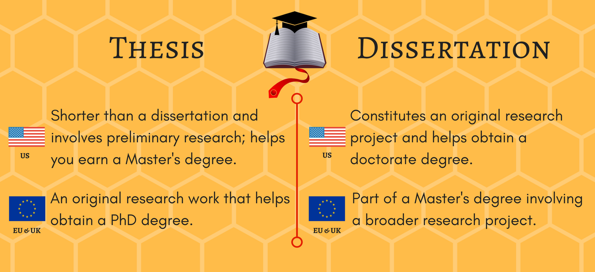 Thesi V What S The Difference Read More On Our Website Dissertation Writing Service Thesis