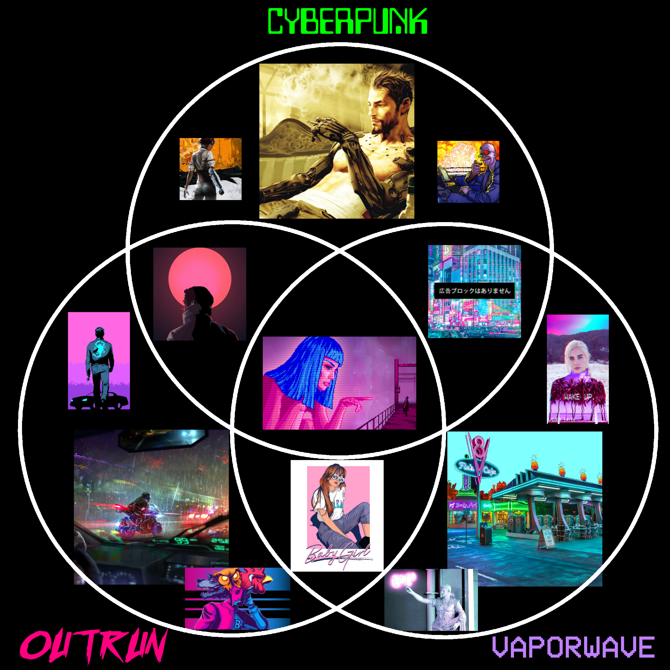 a venn diagram comparing cyberpunk outrun and vaporwave styles and themes [ 2160 x 2160 Pixel ]
