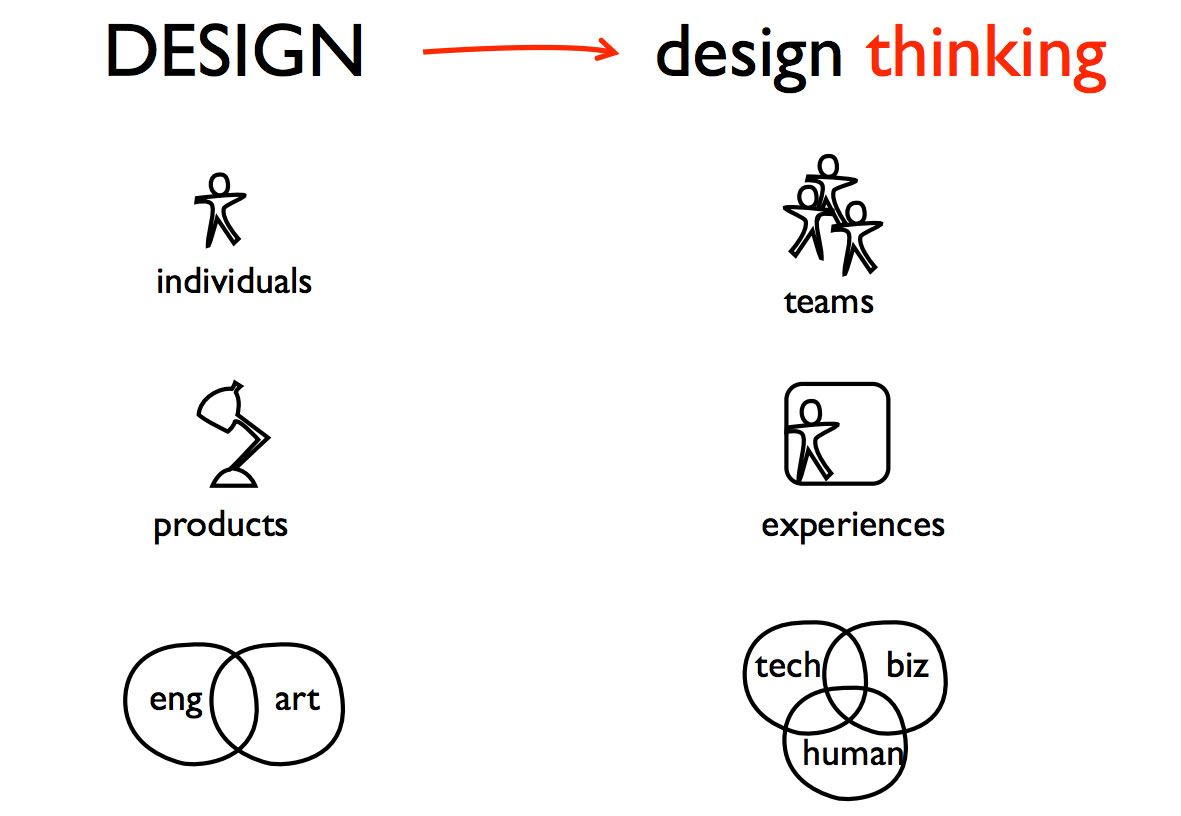 The Design Thinking Process Illustrated Image Via The