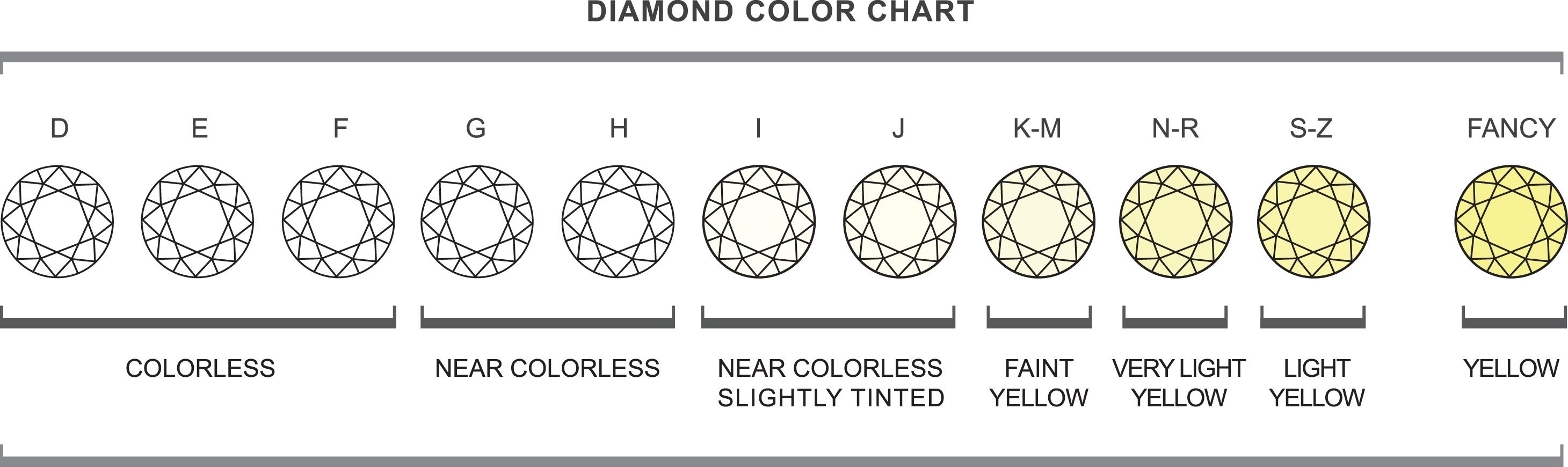 Diamond jewelry color chart also ring pinterest colour and rh