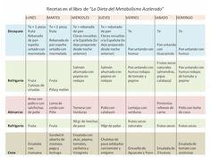 recetas para la dieta del metabolismo acelerado pdf