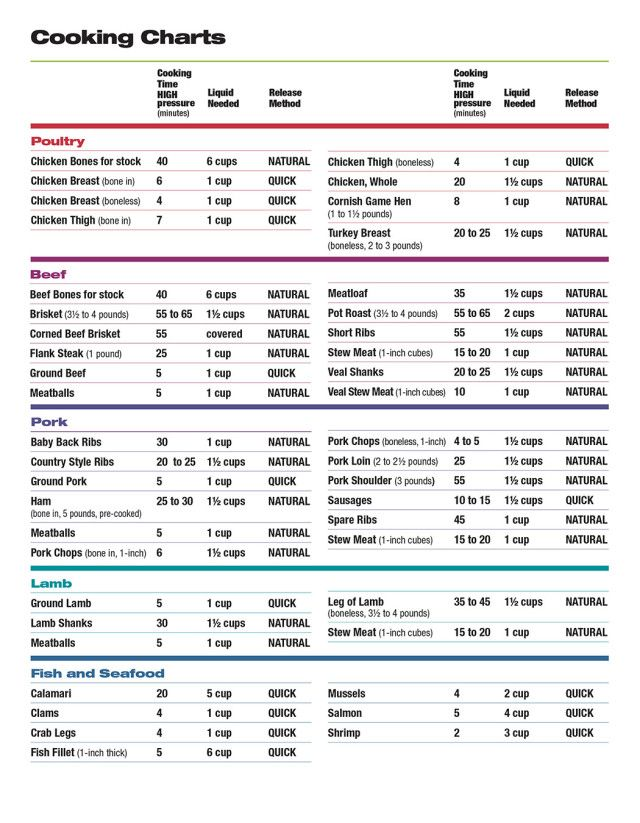 Pressure cooker cooking chart use this basic for in your cookers also best charts images slow air fryer rh pinterest