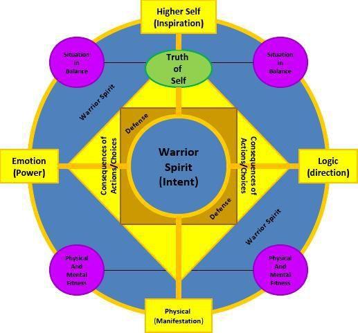 Warrior Spirit  Mandala