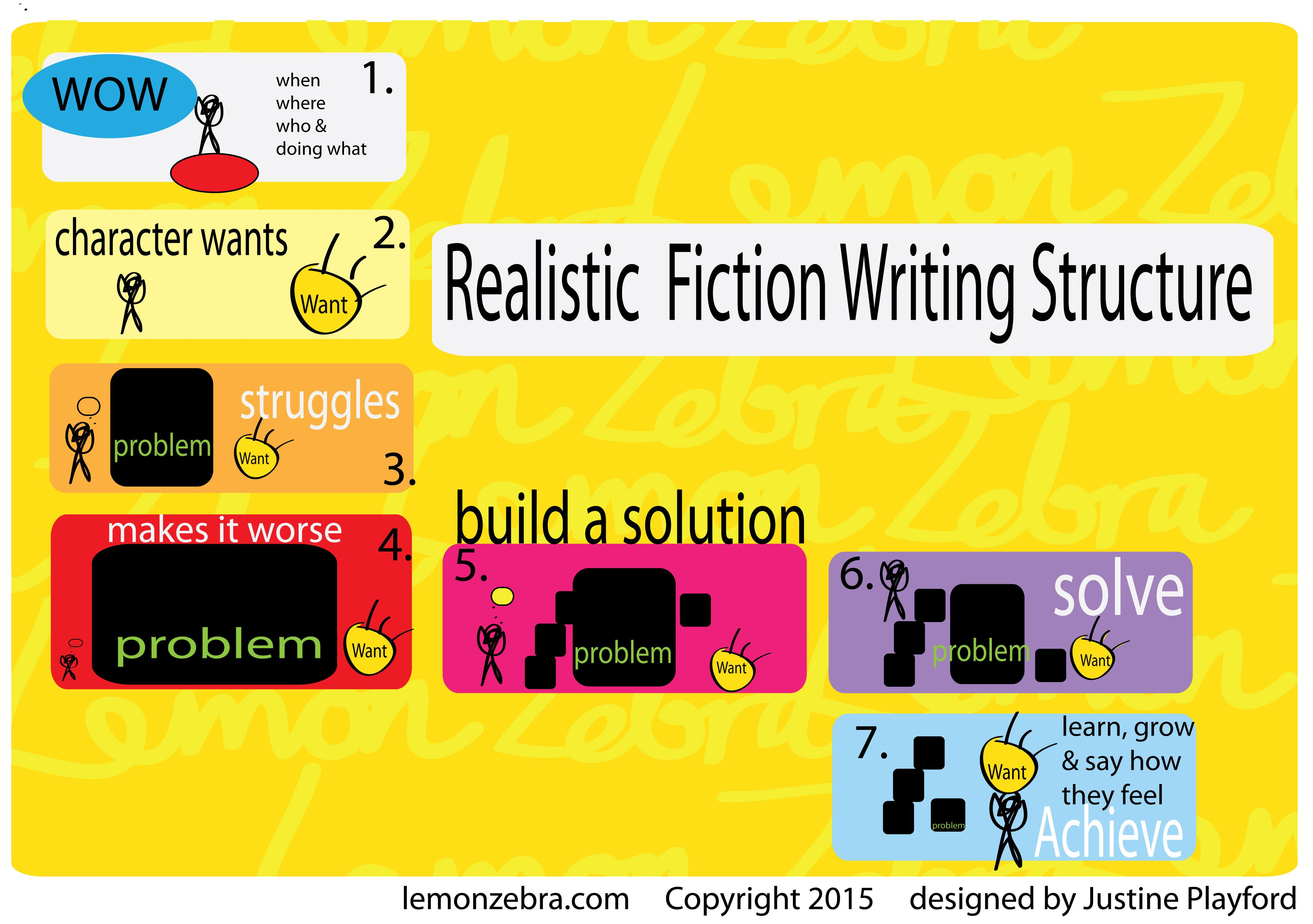 To Write A Realistic Fiction Story For Third Grade Folio Whets 7