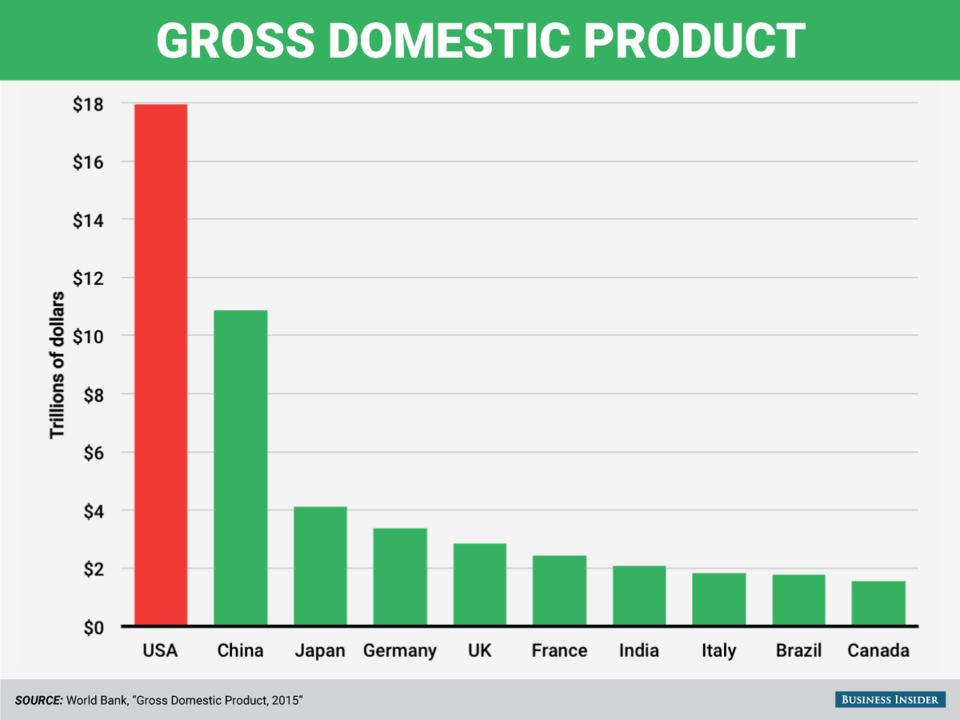 16 Charts That Show Why America Is The Most Amazing Country In The World Gross Domestic Product America Business Insider