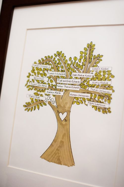 Family tree template...I think every nursery should have one of these framed :)