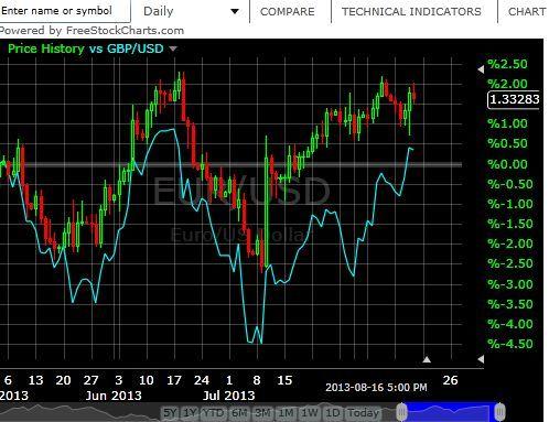 Free stock charts for binary options практический семинар «фьючерсы и опционы на вооружении у частного инвестора»