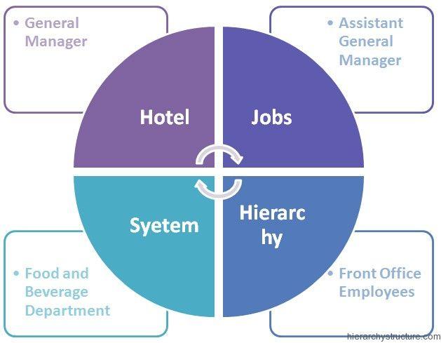 Hotel Jobs Hierarchy | Jobs Hierarchy in 2019 | P's of marketing