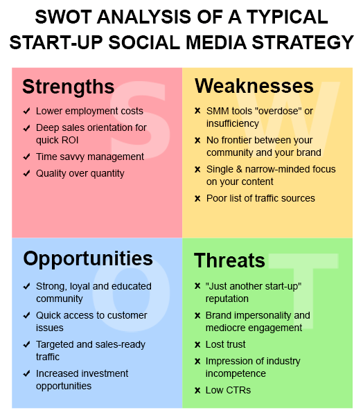 Swot Analysis Of A Typical StartUp Socialmediastrategy