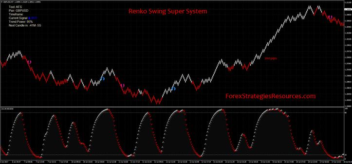 Renko Swing Super System  Renko Charts  Trading    Swings