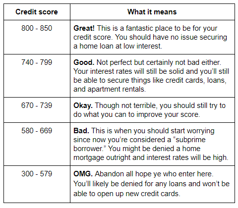 What Kind Of Credit Score To Buy A Car >> What Credit Score Is Needed To Buy A Car Finance Credit