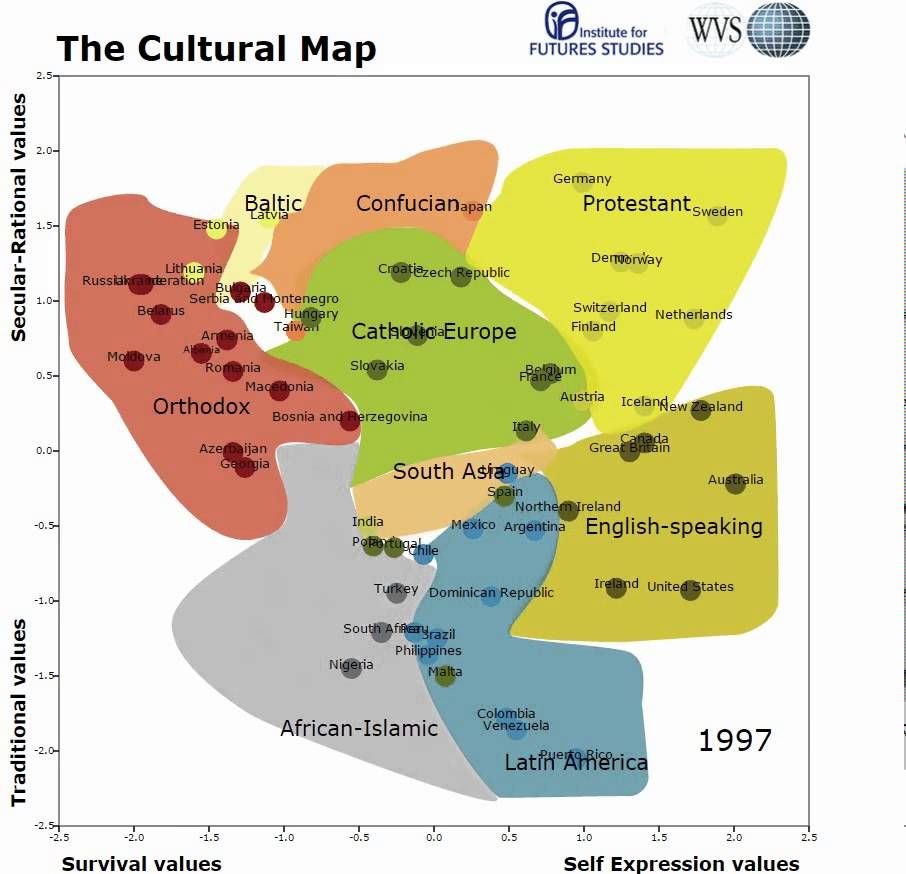 Live Cultural Map Over Time 1981 To 2015 Note How Our Values