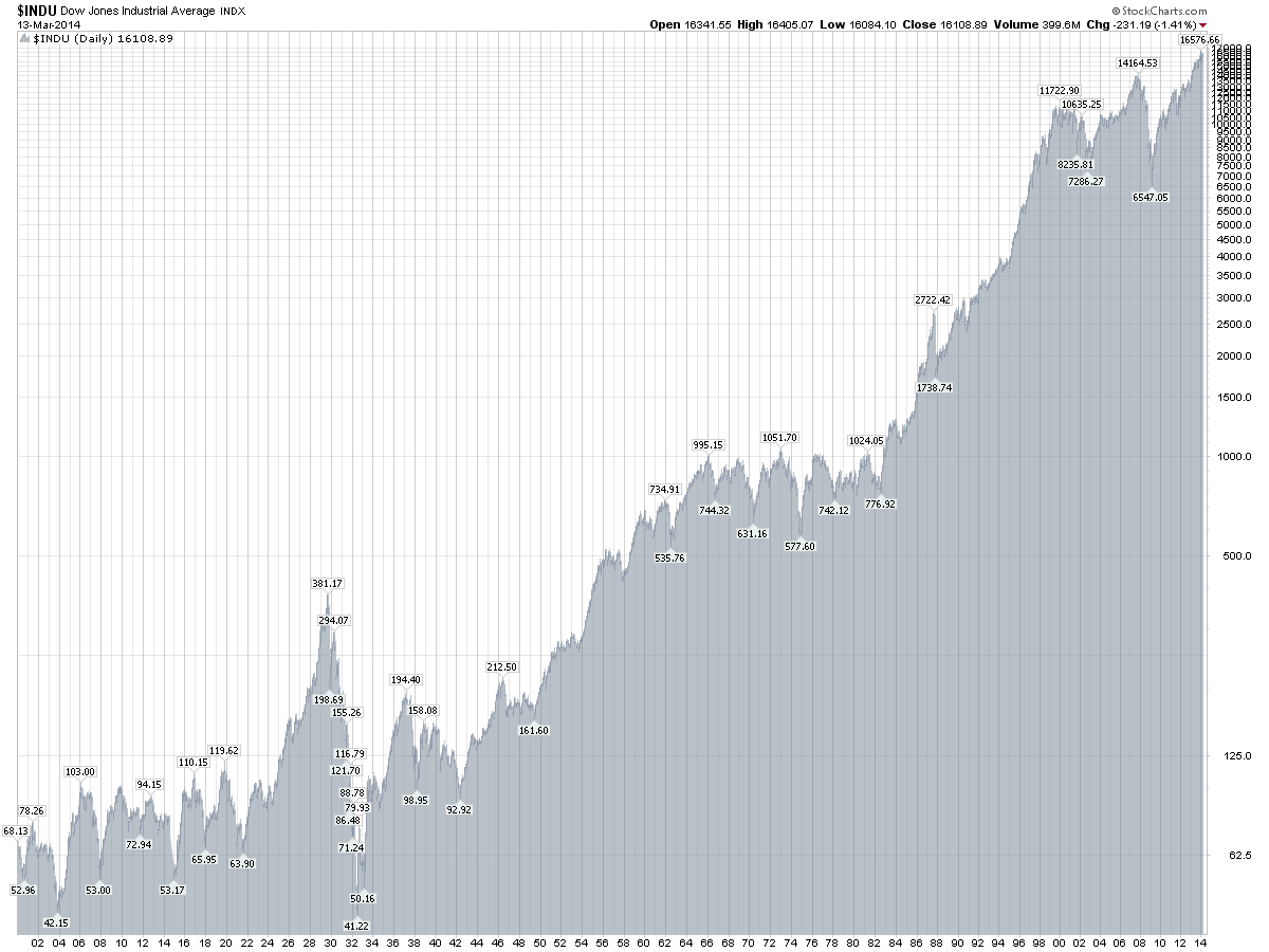 Djia Chart Last 100 Years Stock Market Graph Retirement Decorations Chart