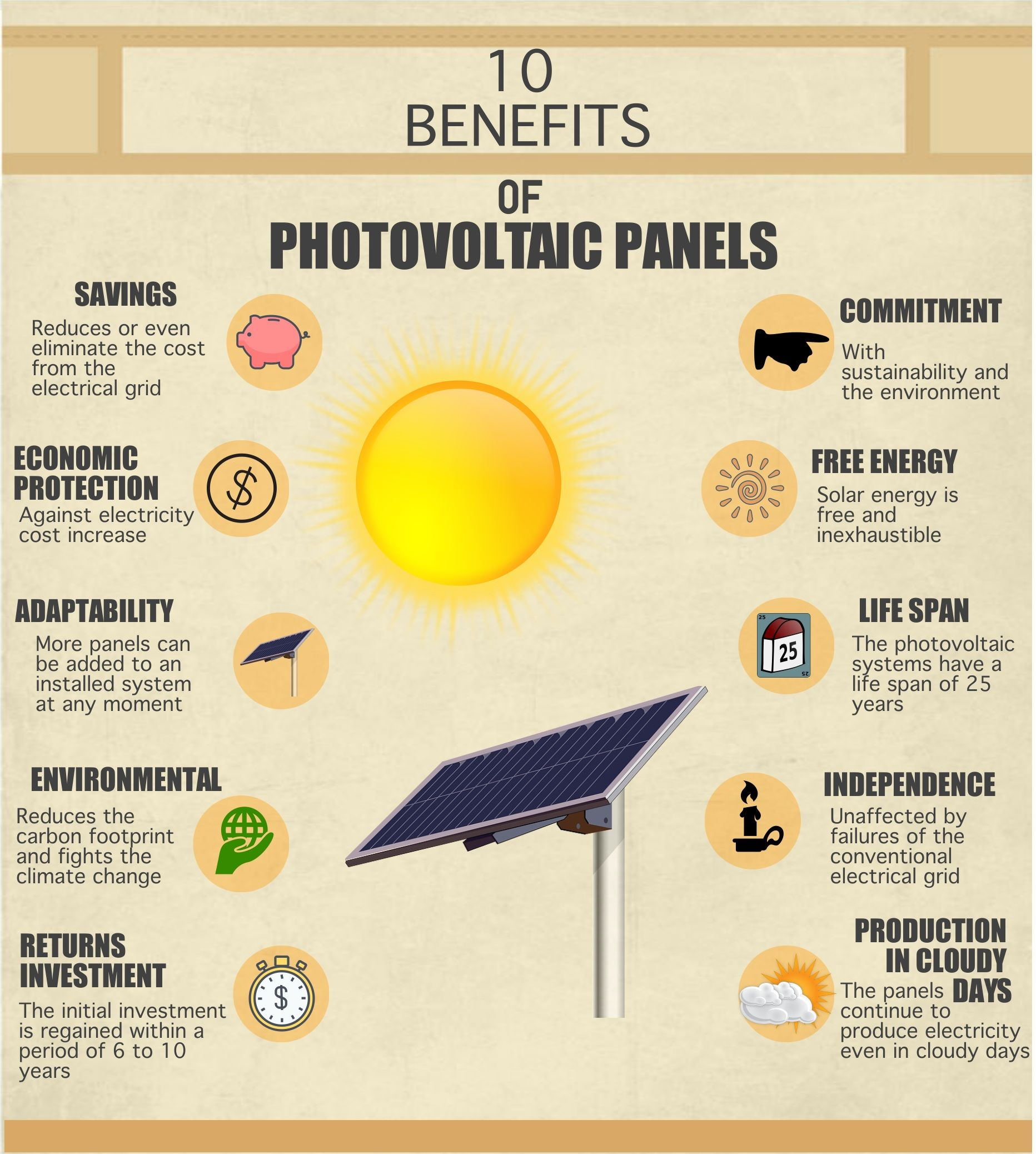 Image Result For Solar Panel Infographics Energia Solar Energia