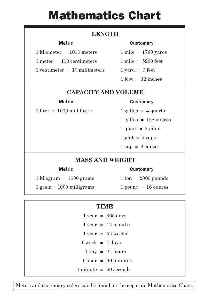 3 Liters To Pounds : liters, pounds, Expert, Ounces, Quarts, Gallons, Conversion, Chart, Liters, Convert, Grams, Meas…, Charts,, Methods,, Measurement