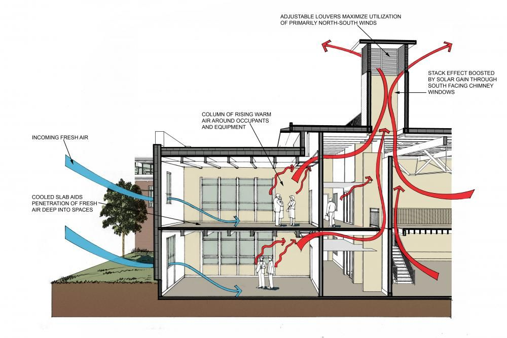 Air Circulation Natural Ventilation Energy Conservation