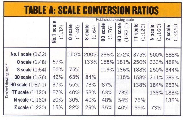 Scale Conversion Chart Model Trains Model Railroad Chart