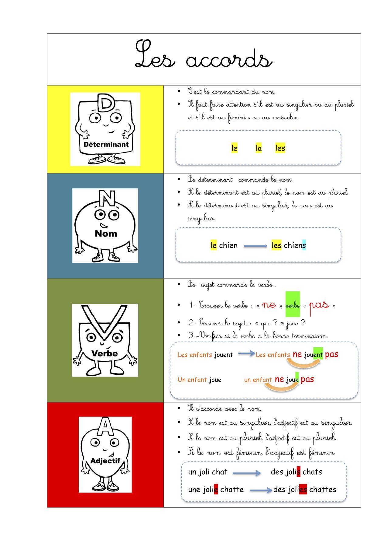 Grammaire - conjugaison Rseeg CE1 - Bout de gomme | Rseeg ce1, Grammaire, Grammaire ce1