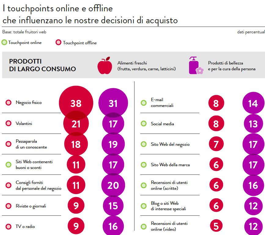 L'87% degli italiani che naviga in internet fa acquisti online. Lo dice la Global Survey di Nielsen Connected Commerce: non scompare però il negozio fisico,