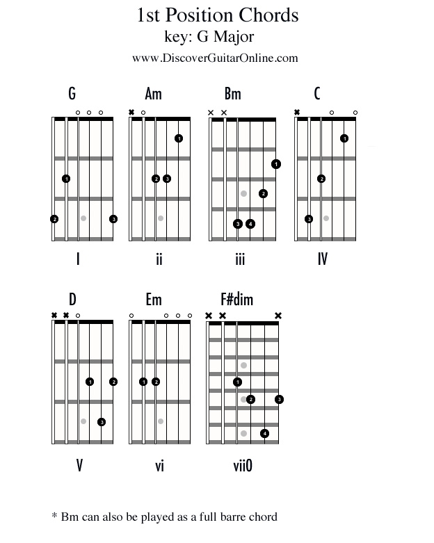 chords in 1st position key of g discover guitar online learn to play guitar guitar in 2019. Black Bedroom Furniture Sets. Home Design Ideas