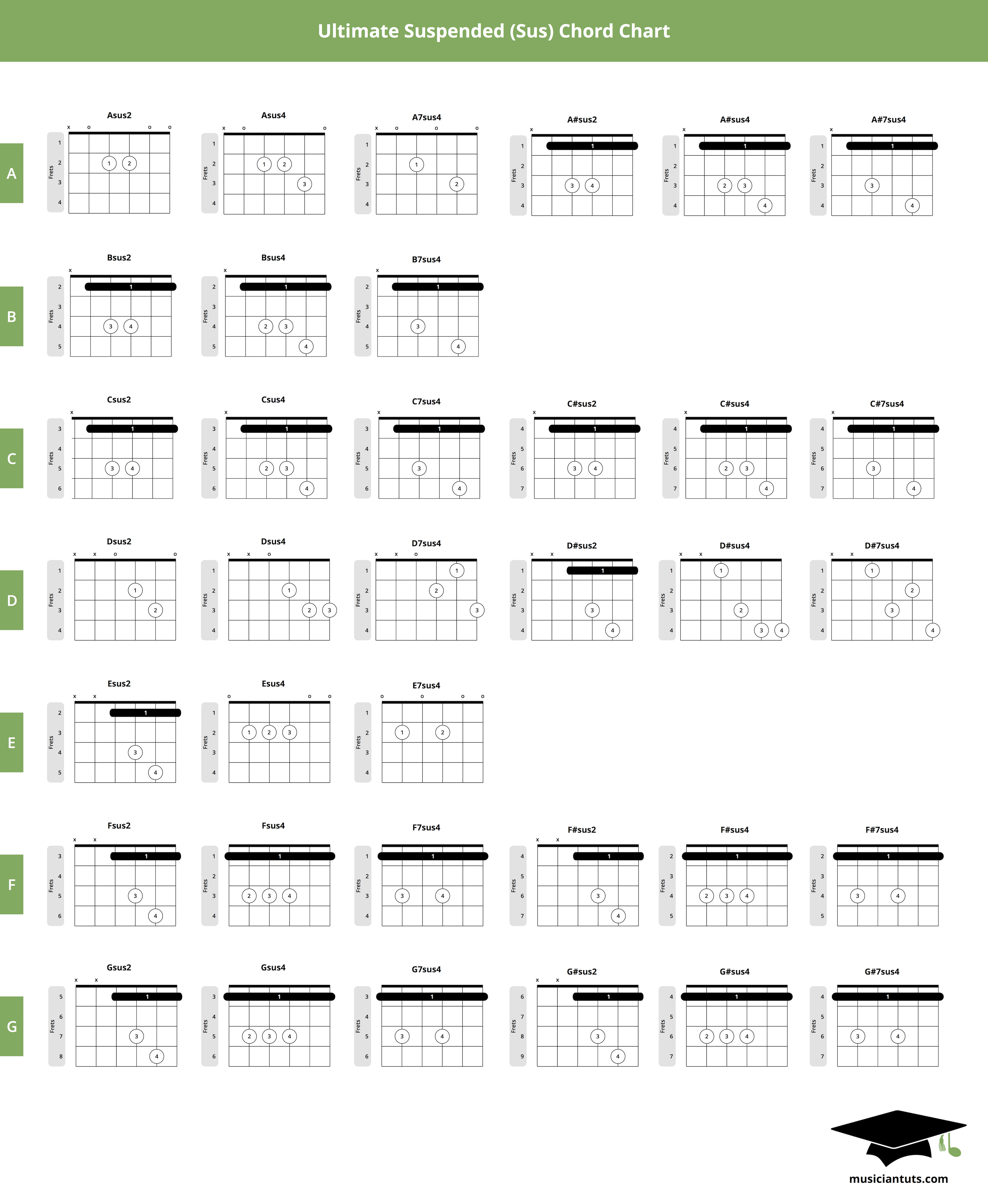 This Sus Chord Chart Includes Sus Chords For All Natural And Sharp