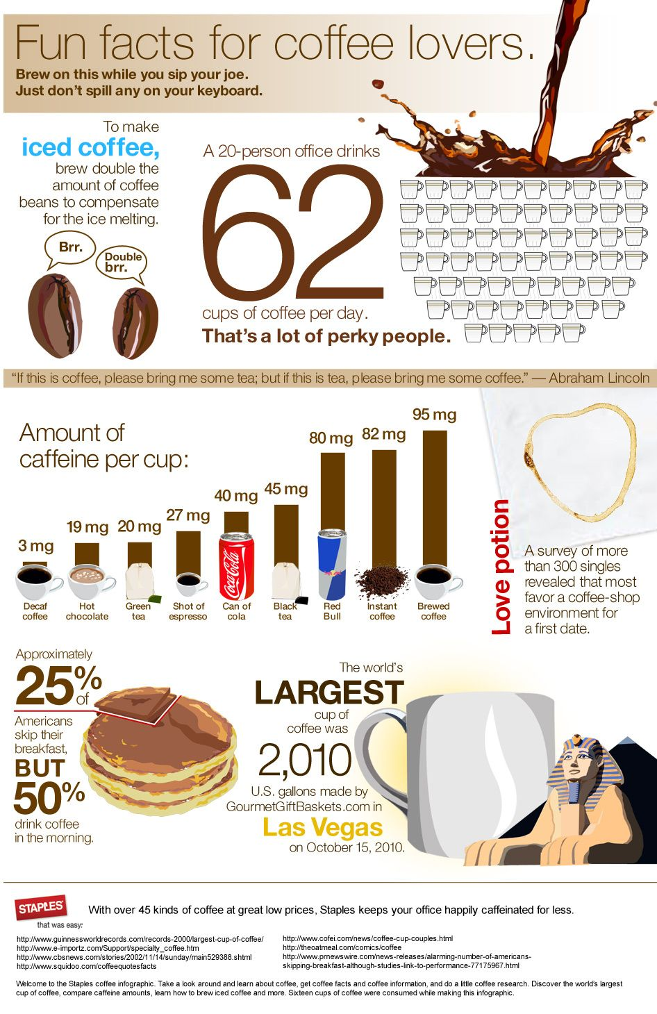 A coffee infographic. One shortcoming is that it doesn't proclaim Colombian as the best coffee. I guess everybody knows that anyway.