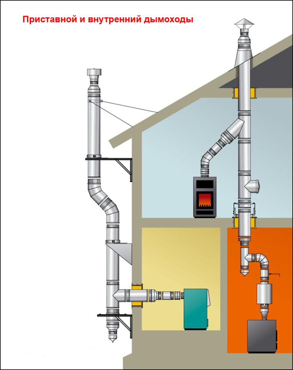Газовое отопление в частном доме устройство дымохода газовая колонка от баллона без дымохода