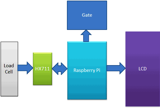 Raspberry Pi Based Weight Sensing Automatic Gate using Load Cell and