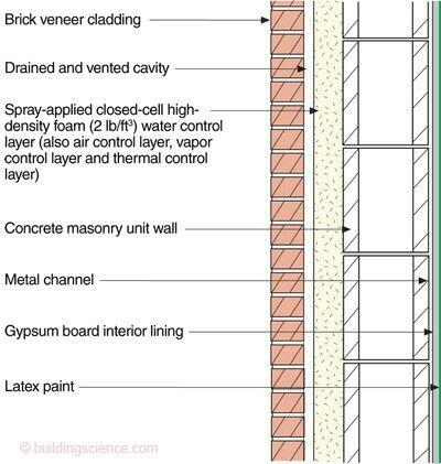 Wall Section Brick Veneer Wall Brick Veneer Thermal Control