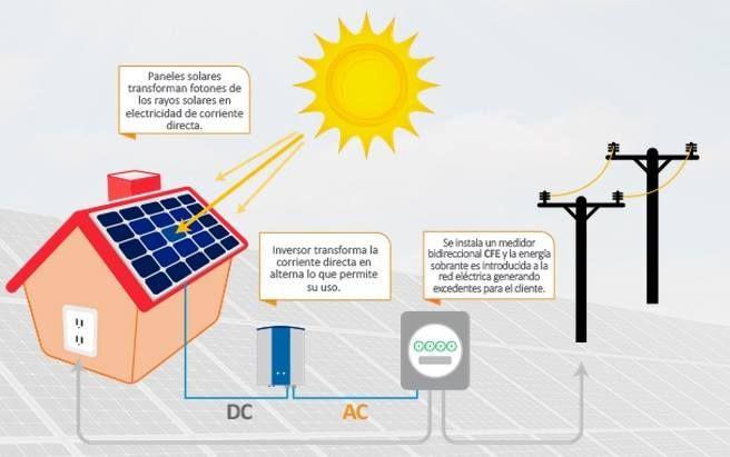 Generación De Energíasolar Proceso De Ahorro Para Tu Casa Energía Renovable Energía Energía Solar