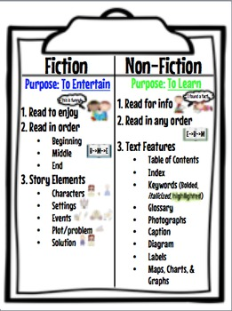 Fiction and Non-Fiction Anchor Chart | Anchor charts and Fiction