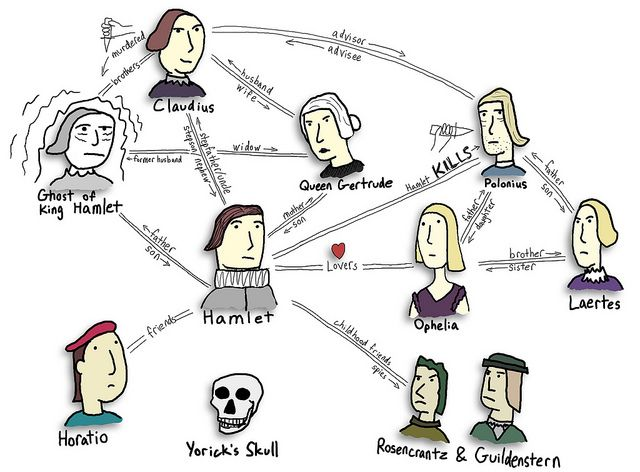 Hamlet Character Map by DanAllison, via Flickr | Setworks ...