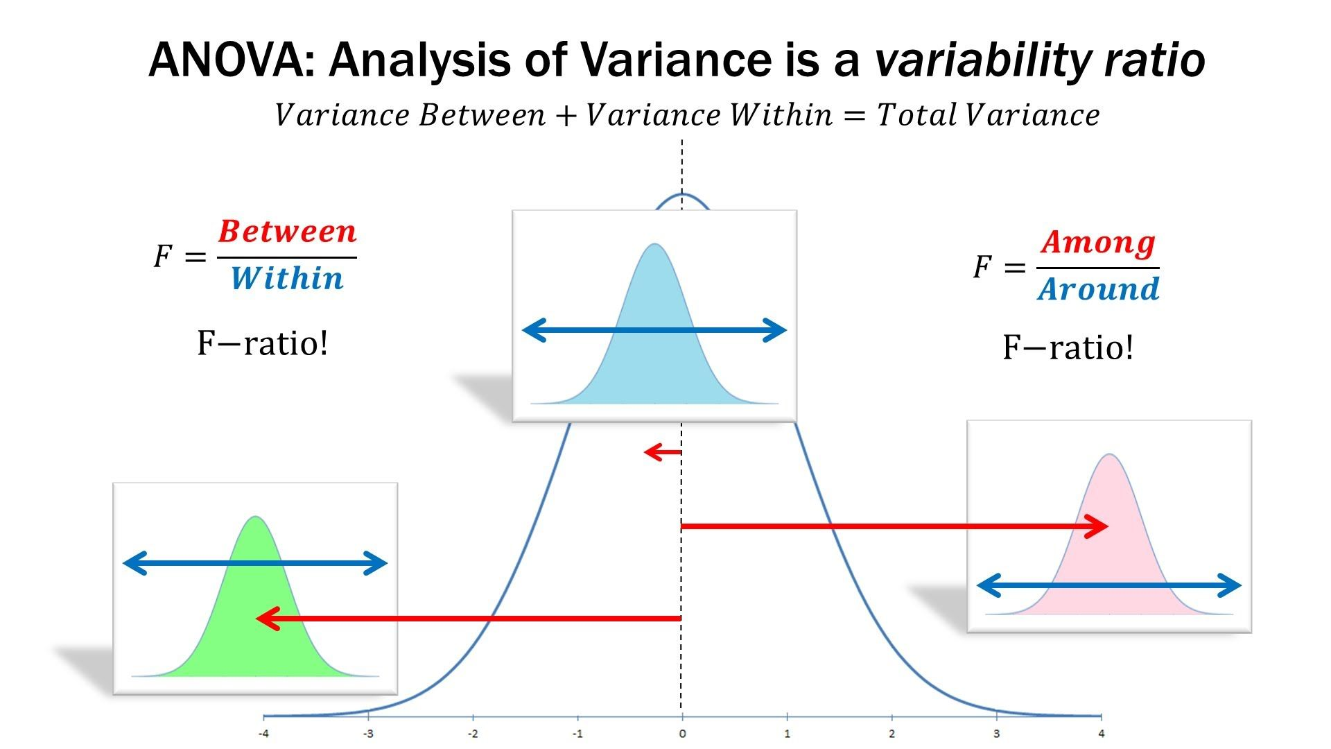 statistics 101 anova a visual introduction anova allows us to move