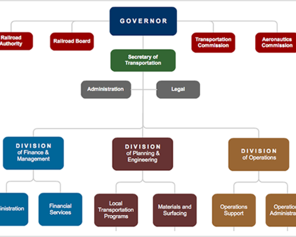 StructureOrgChart  Organizational Chart