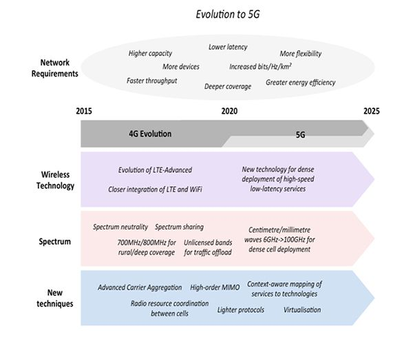 block diagram showing evolution of 5g network and its close comparison with 4g network tech. Black Bedroom Furniture Sets. Home Design Ideas