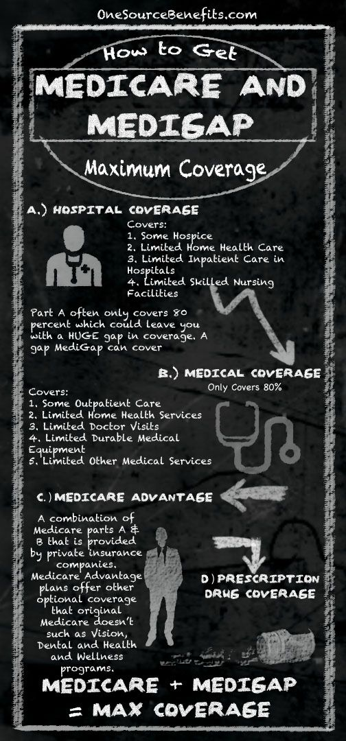 How to get the best Medicare and Medigap coverage Home