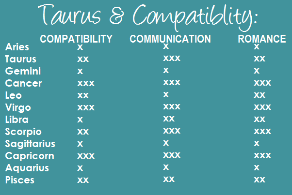 compatible sun signs for taurus